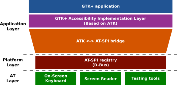 Accessibility in GTK+ applications