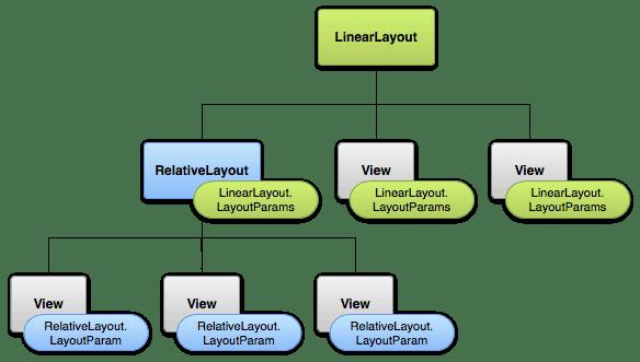 Visualização da árvore das Views e os Parâmetros de Layout herdados de cada ViewGroup