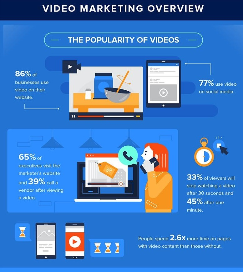 video marketing overview