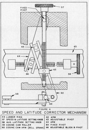 Sperry Gyropass Mark 14