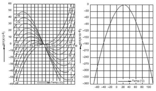 Temperature coefficients of crystals. L-R: AT Cut, BT Cut