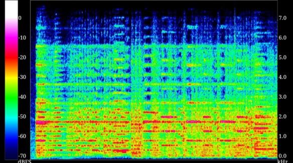 Audiospektrum der Star Wars Titelmusik