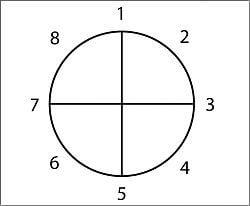 Dan Harmon Circle