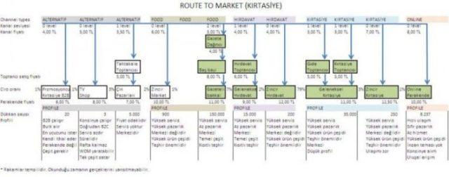 route market