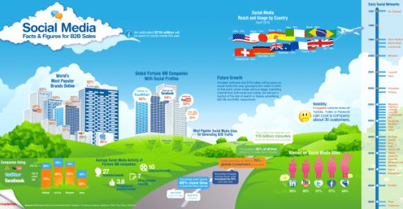 b2b sosyal medya infografik