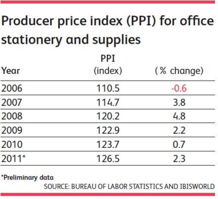 üretici fiyat index