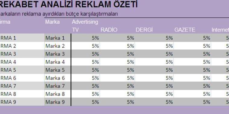 rekabet analizi reklam özeti