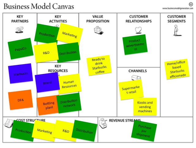 iş modeli tuvali (15)