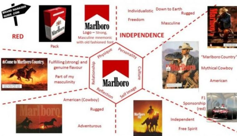 marka kimlik prizması marlboro