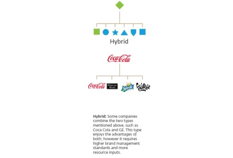 coca cola marka mimarisi