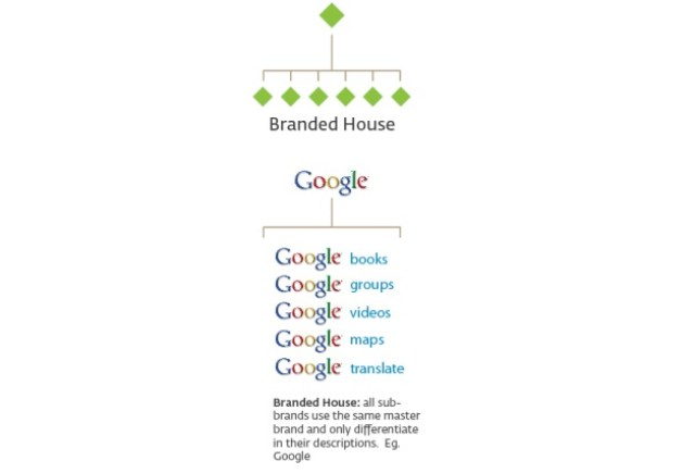 google marka mimarisi