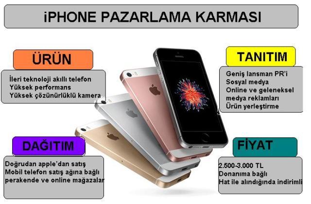 4p pazarlama karması iphone