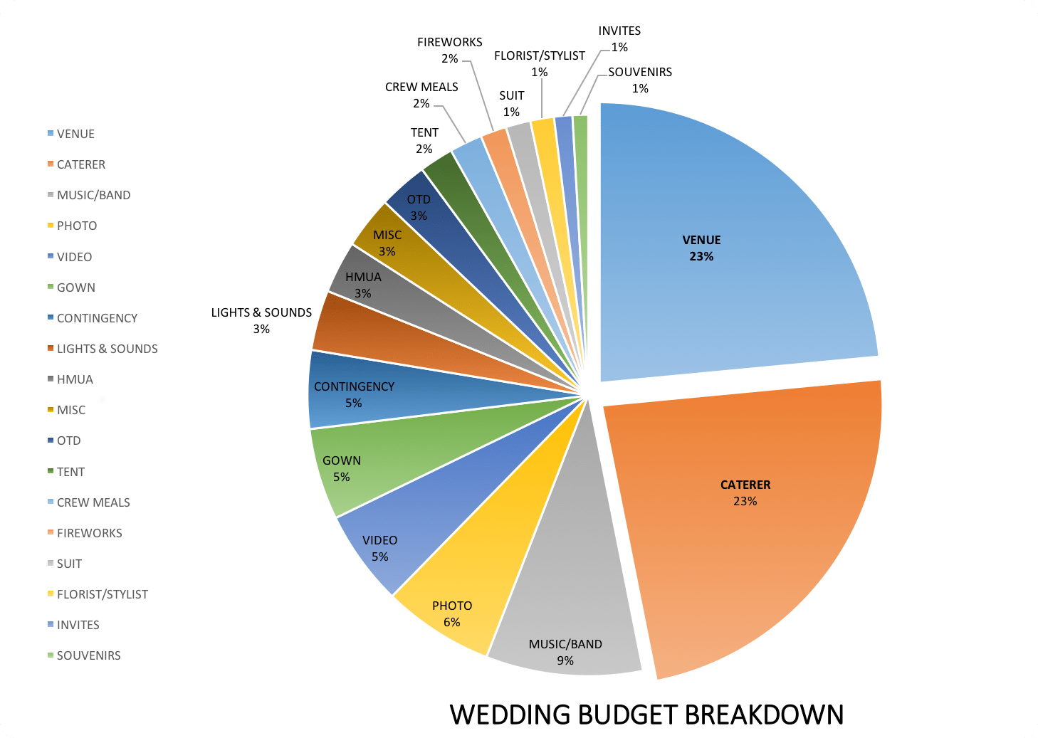 Sample Wedding Budget Philippines Expenses Breakdown
