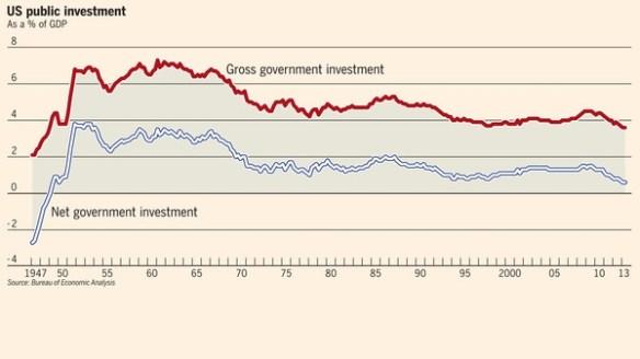 US Investment