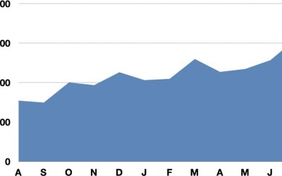 Website traffic statistics: More than 15,000 visits in July