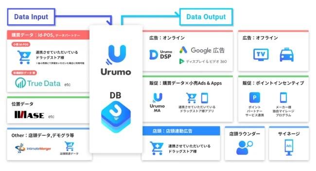 フェズ、『Urumo OMO』 サービス概要