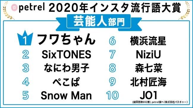 Petrel「インスタ流行語大賞2020」【芸能人部門】