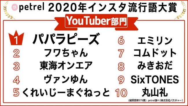 Petrel「インスタ流行語大賞2020」【YouTuber部門】
