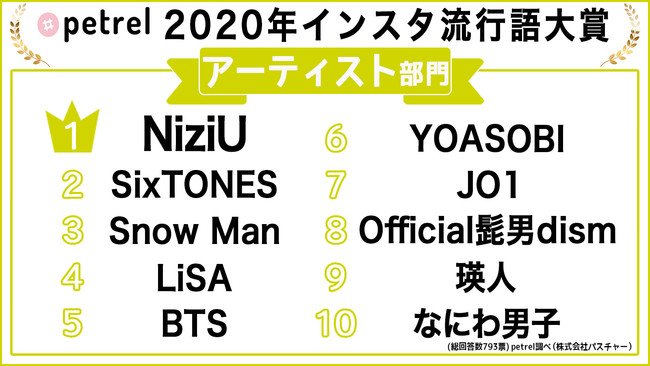 Petrel「インスタ流行語大賞2020」【アーティスト部門】