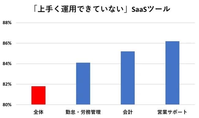 【最新版】リモートワークに役立つSaaSカオスマップ2020<利用率付>