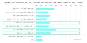 """サムライト、【独自レポート公開】Instagramの""""機能別""""利用実態を徹底調査!"""