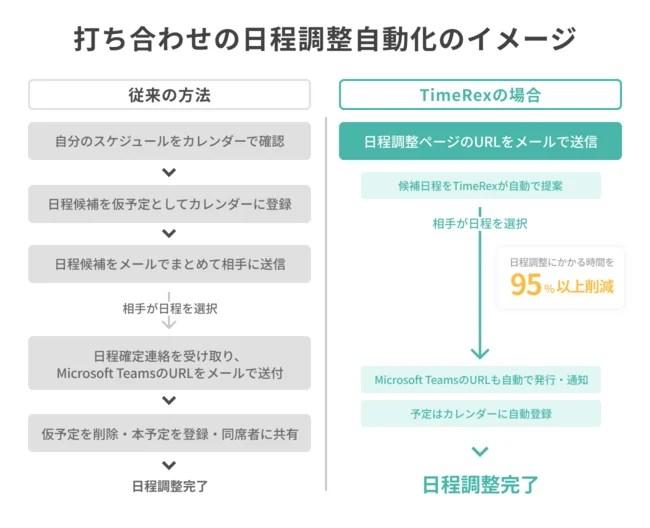 ミクステンド、打ち合わせの日程調整自動化のイメージ