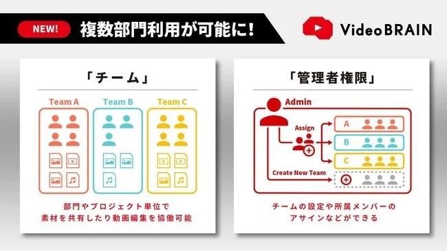 オープンエイト、VideoBrain