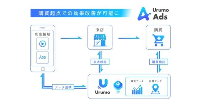 フェズ、Urumo Ads図