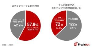 フリークアウト、消費者のコネクテッドテレビ利用状況と広告への態度変容傾向の調査