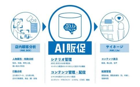 凸版印刷、AWLと「AI販促」を開発 店内顧客の属性や、店内行動に合わせて最適なコンテンツをリアルタイムに店頭サイネージへ配信することが可能に