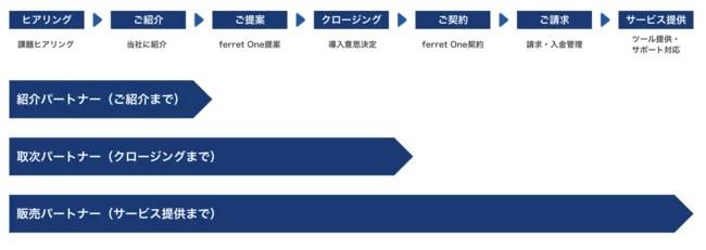 ferret Oneパートナープログラム
