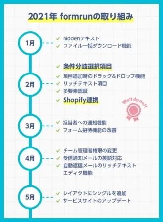 2021年1月から5月までの「formrun」の取り組み