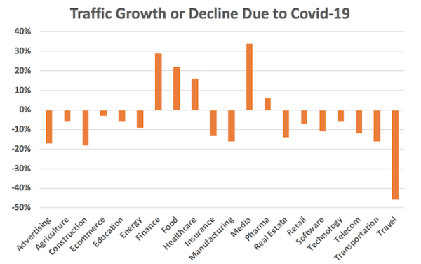 covid-19 chute trafic organique