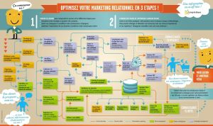Market iT Infographie : Optimisez votre Marketing Relationnel Relation Client