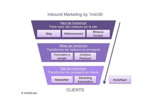 Market iT L'Inbound Marketing expliqué ! Relation Client
