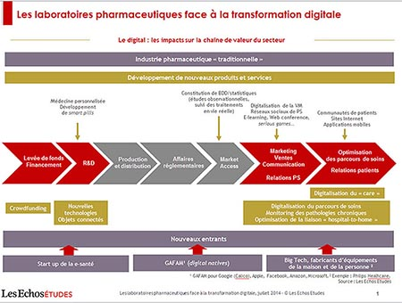 Market iT Laboratoires pharmaceutiques : les défis de la transformation digitale Digital