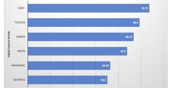 Digital Camera Market: Competitive Edge Index