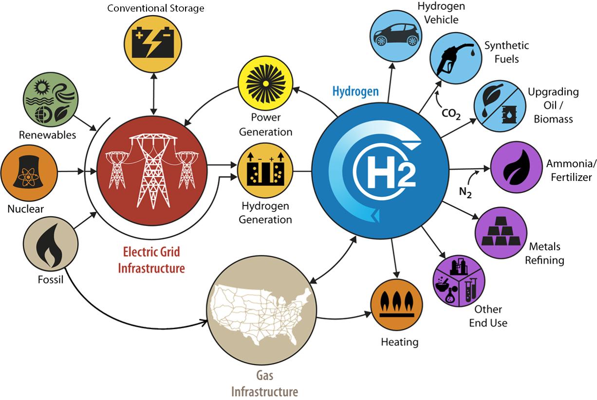 Hydrogen Market Analysis