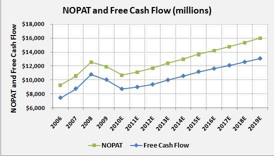 PG-NOPAT-FCF