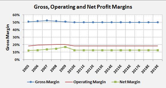 PG-Profit-Margins