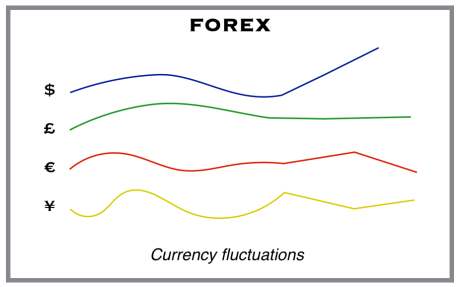 What is forex business