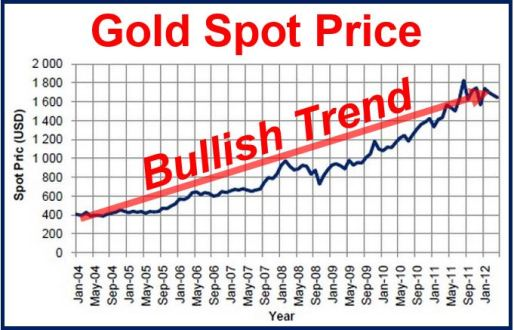 Gold Spot Price Bullish Trend