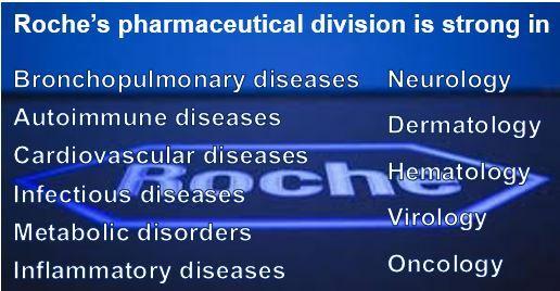 Roche Divisions