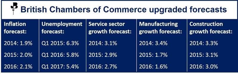 UK 2014 economic forecast