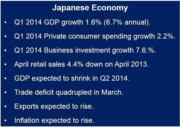 Japanese GDP growth