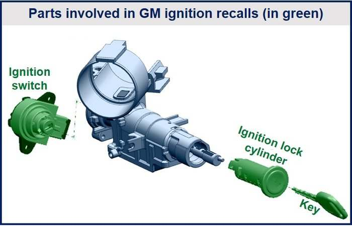 Ignition Default - New GM Lawsuit