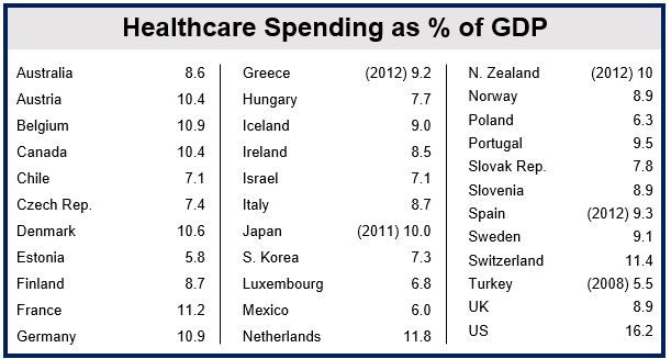 OECD Healthcare Spending % of GDP