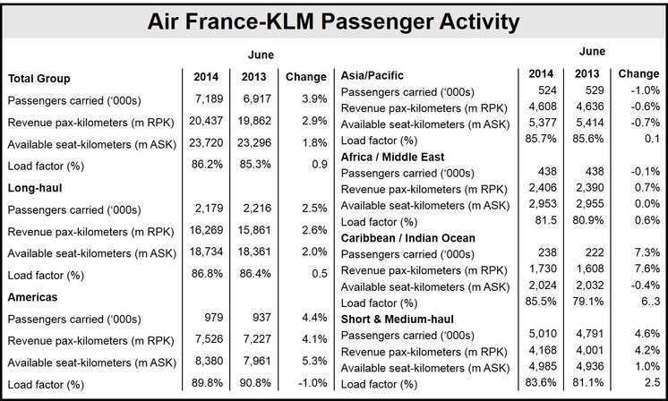Air France-KLM passenger activity