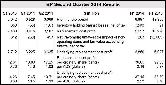 BP Q2 2014 Financial Results