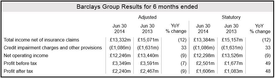 Barclays H1 Financial Results